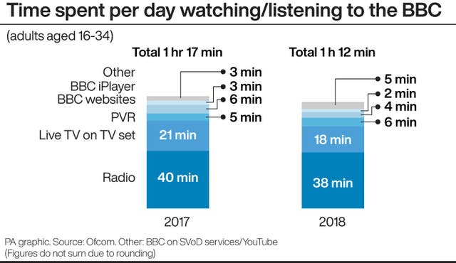 Time spent per day watching/listening to the BBC