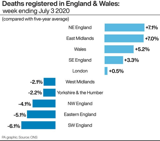 Deaths registered in England & Wales: week ending July 3 2020