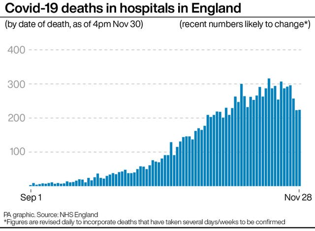 Covid-19 deaths in hospitals in England