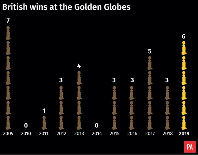 British wins at the Golden Globes