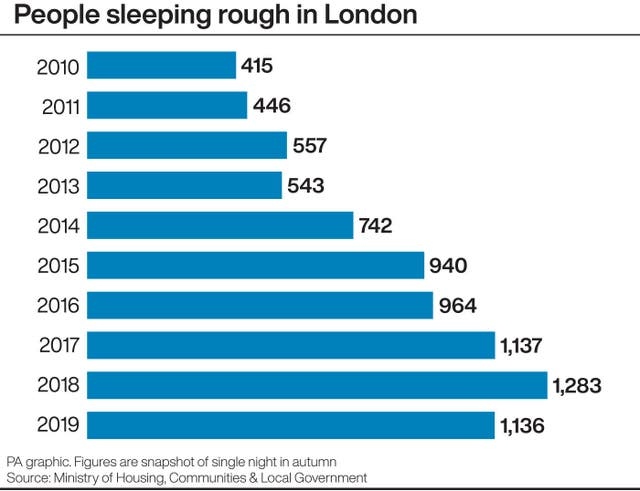 POLITICS RoughSleepers