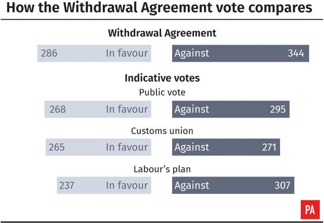How the Withdrawal Agreement vote compares