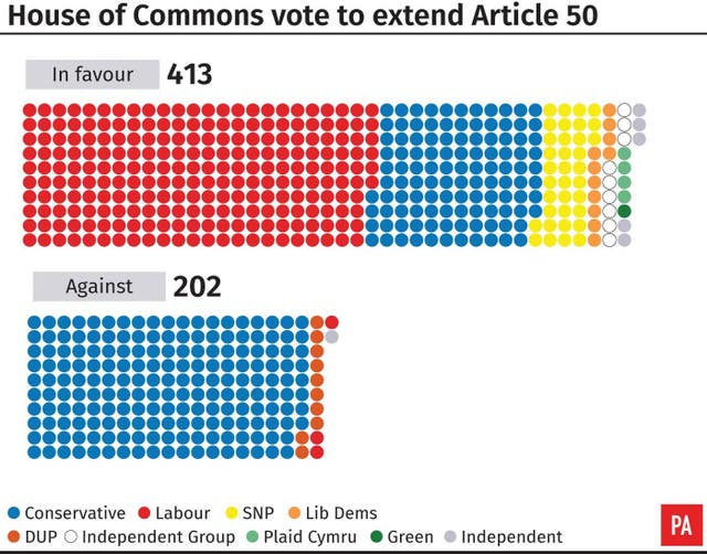 House of Commons vote to extend Article 50