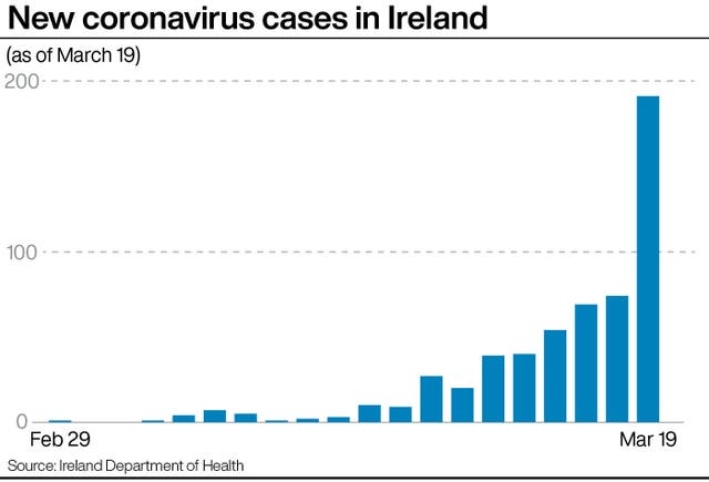 New coronavirus cases in Ireland