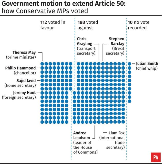 Government motion to extend Article 50: how Conservative MPs voted.