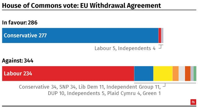 A breakdown of the result of the vote in the House of Commons on the Withdrawal Agreement