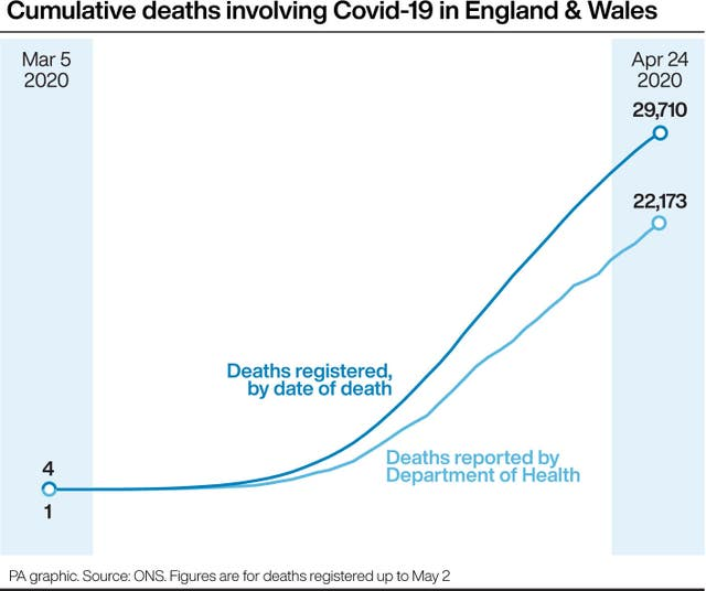 Cumulative deaths involving Covid-19 in England & Wales