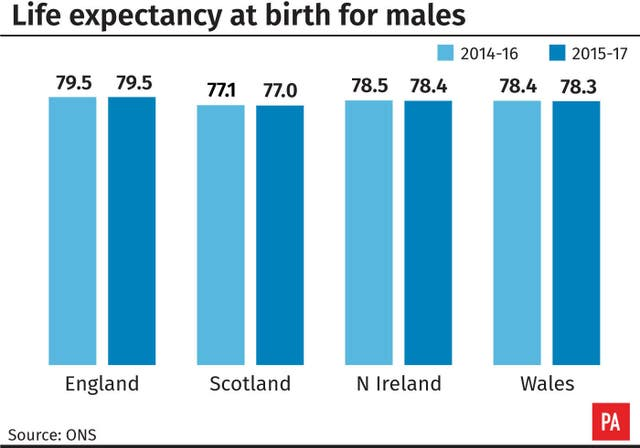 Life expectancy for males
