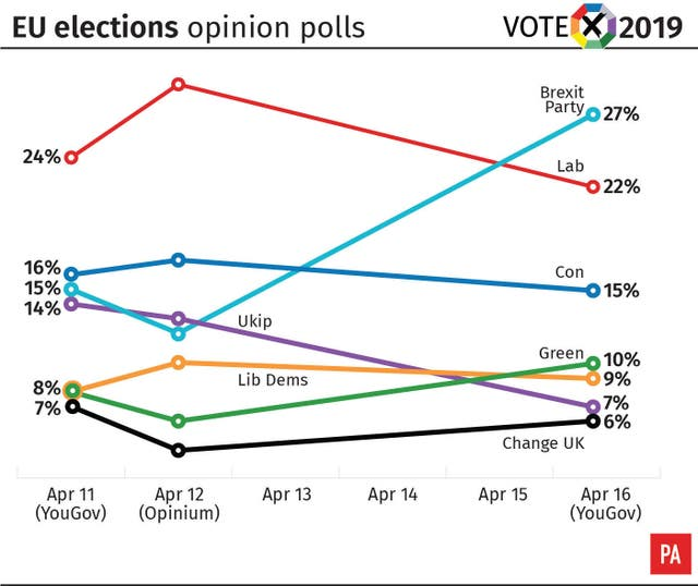 EU elections opinion polls