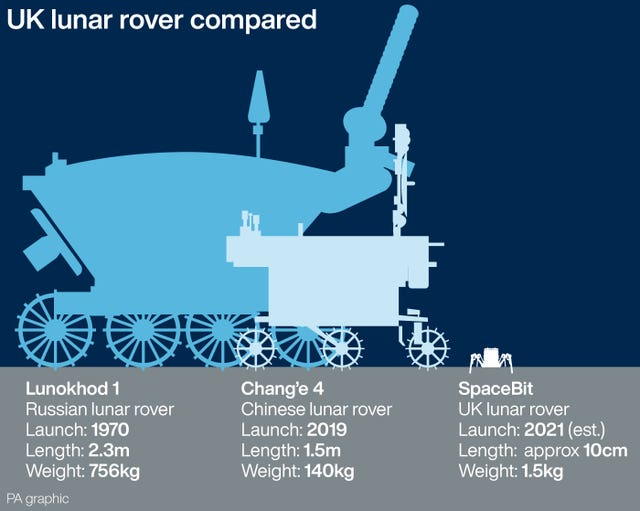 UK lunar rover compared