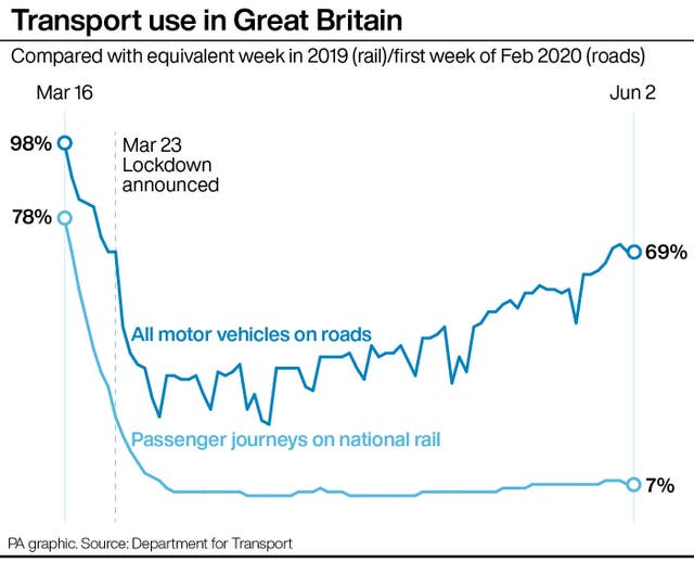 Transport use in Great Britain