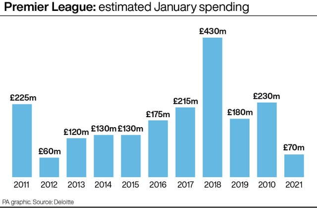 Premier League: estimated January spending.