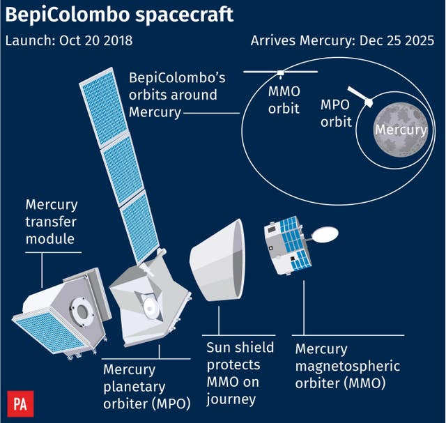 UK-built spacecraft prepares for mission to Mercury - The