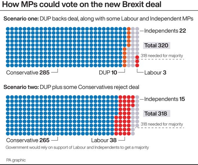 How MPs could vote on the new Brexit deal