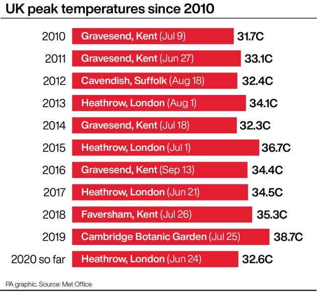 UK peak temperatures since 2010