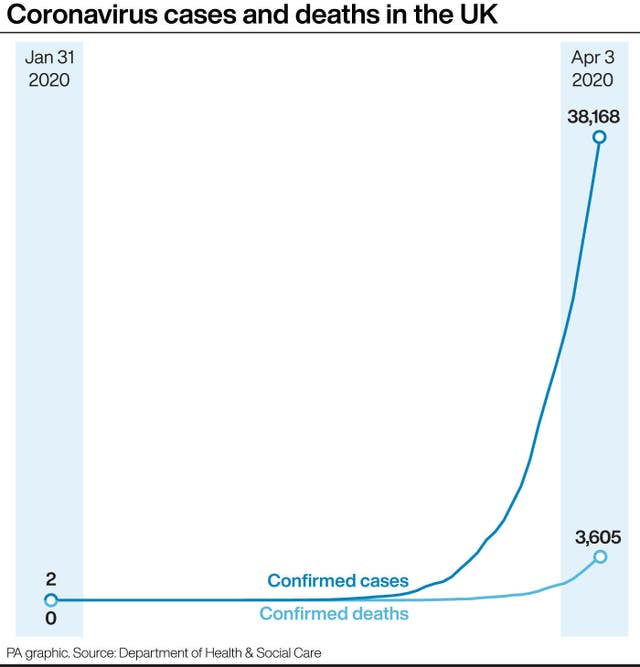 Coronavirus cases and deaths in the UK