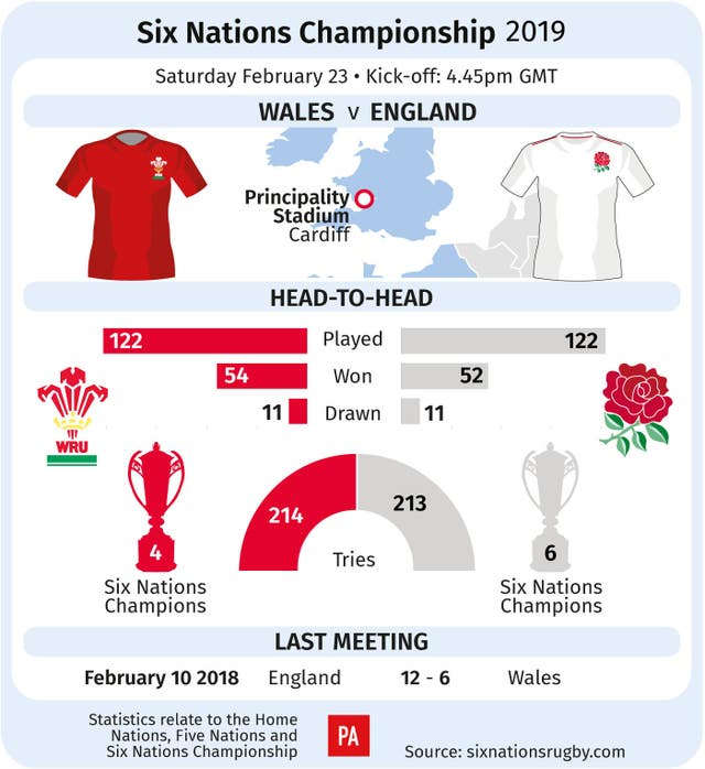 Wales v England graphic