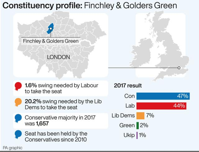 POLITICS Election Finchley