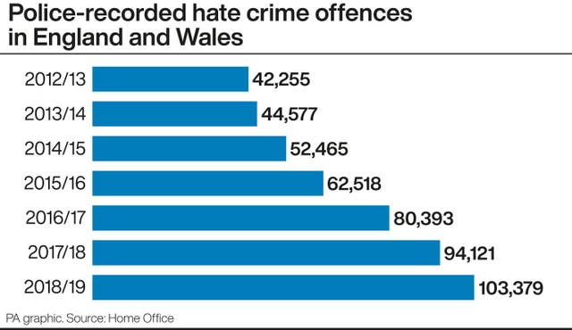 Police-recorded hate crime offences in England and Wales