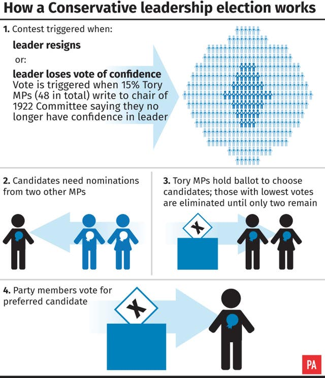 How a conservative leadership election works.