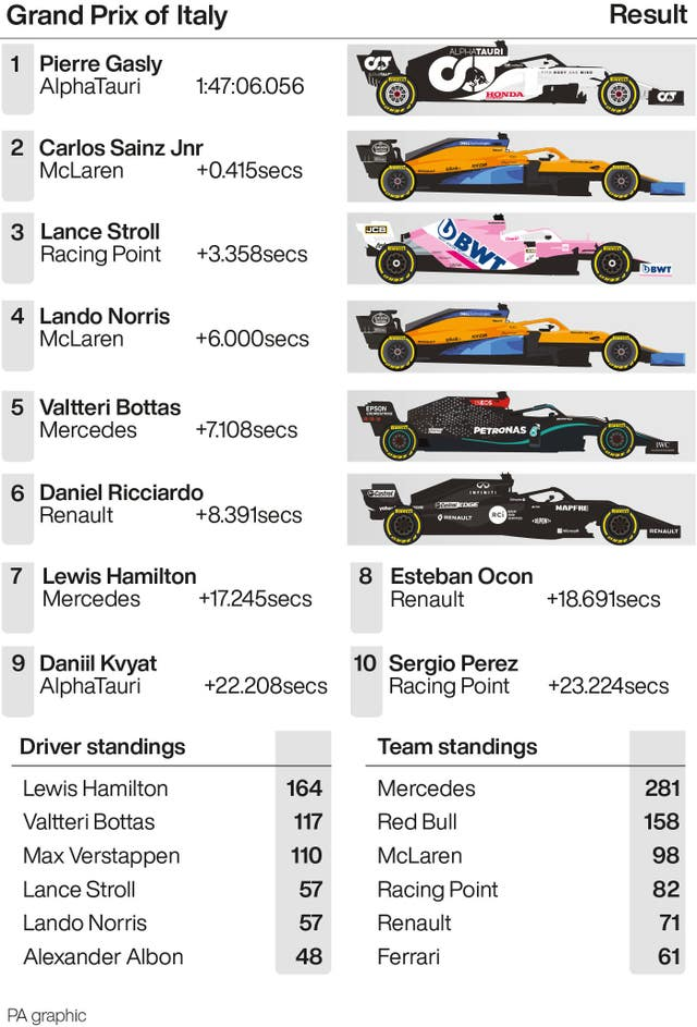 Grand Prix of Italy result