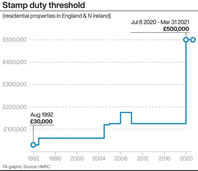 Stamp duty threshold.