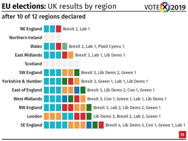 EU elections: results after all of England and Wales have declared