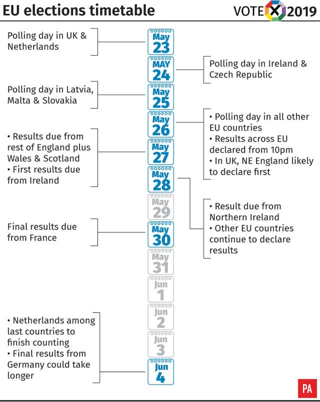 EU elections timetable