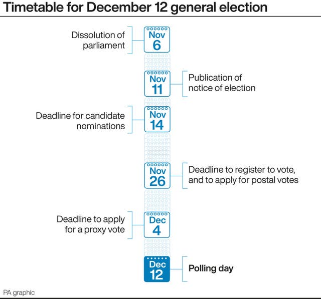 Timetable for December 12 general election