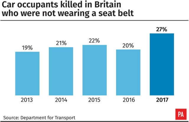 Car occupants killed in Britain who were not wearing a seat belt