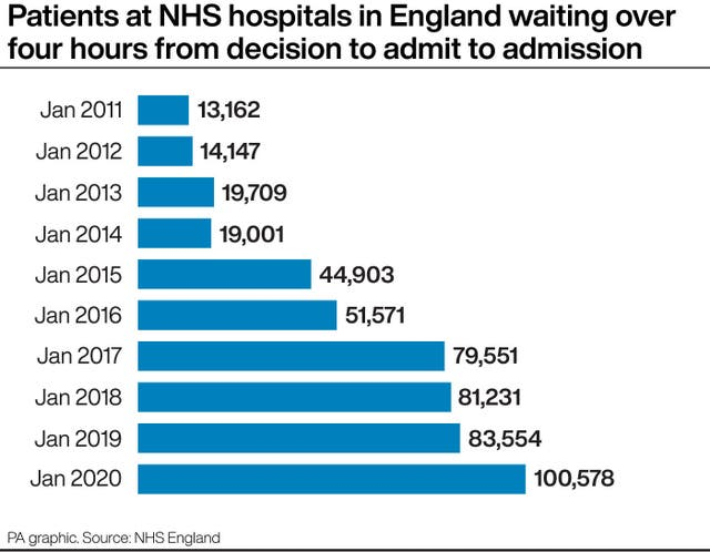 Patients at NHS hospitals in England waiting over four hours from decision to admit to admission