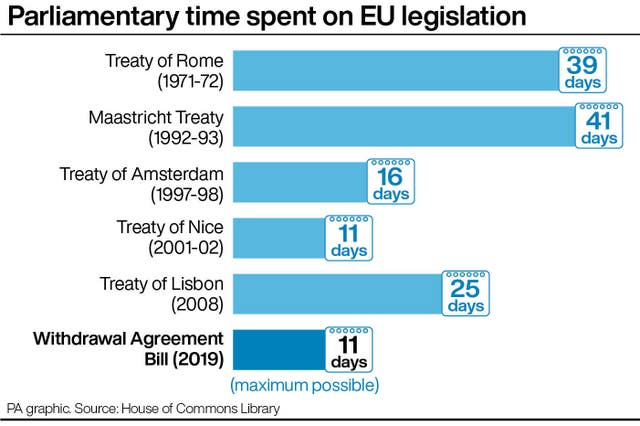 Parliamentary time spent on EU legislation
