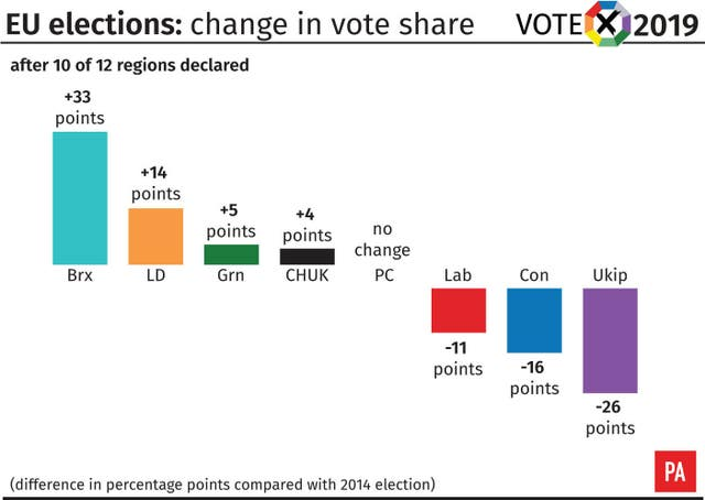 EU election change in vote share after 10 of 12 declared