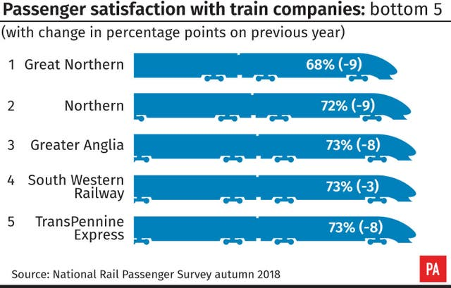 Passenger satisfaction with train companies: bottom 5