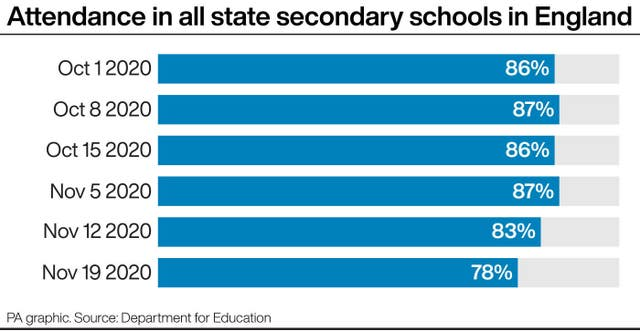 Attendance in all state secondary schools in England