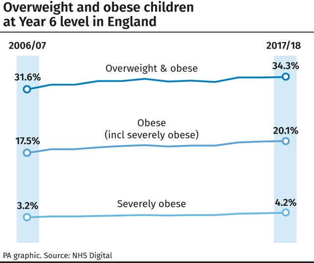 Overweight and obese children at Year 6 level in England