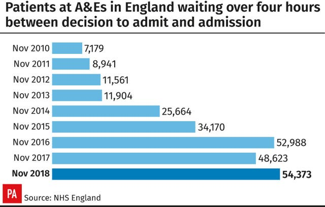 Patients at A&Es in England waiting over four hours between decision to admit and admission