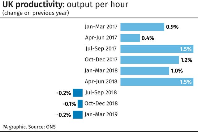 UK productivity: output per hour
