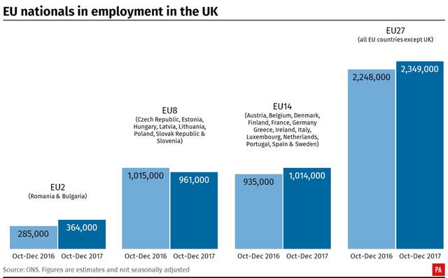 EU nationals in employment in the UK.
