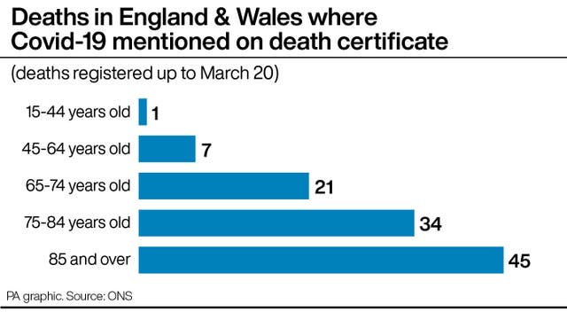Deaths in England & Wales where Covid-19 mentioned on death certificate