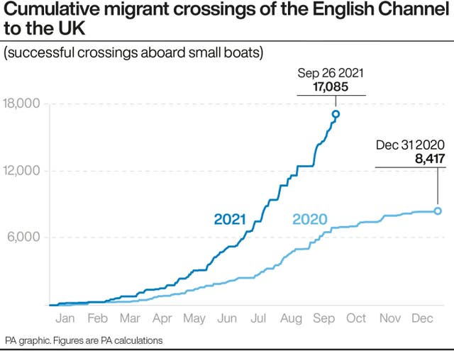 Aggregate crossings of English Channel migrants into the UK