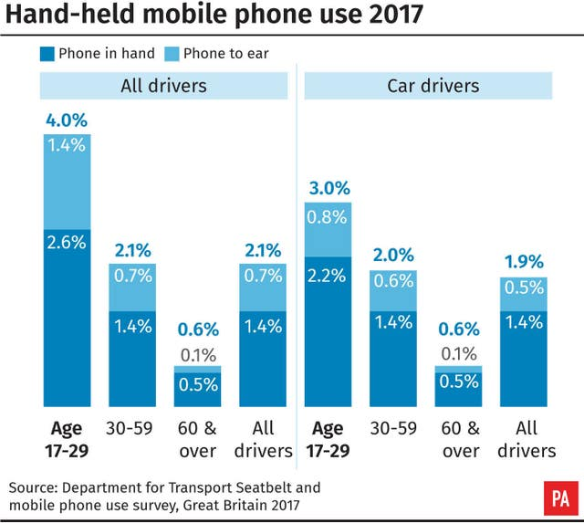 Hand-held mobile phone use 2017