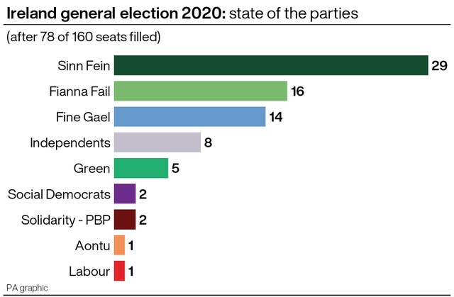 Ireland general election 2020: state of the parties after 78 of 160 seats filled