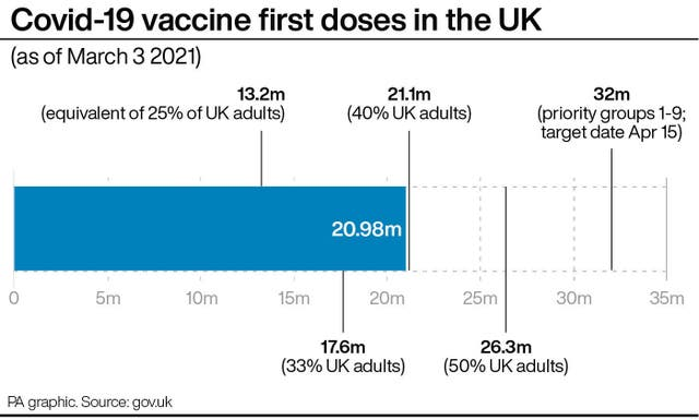 Covid-19 vaccine first doses in the UK
