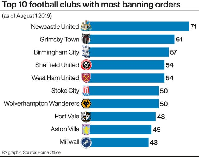 Data on clubs with most banning orders in force