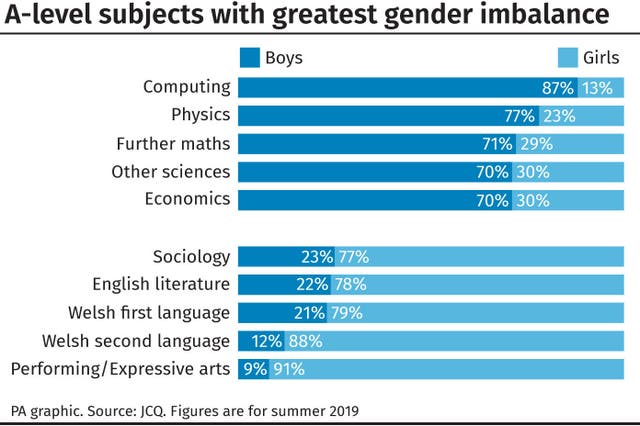 A-level subjects with greatest gender imbalance