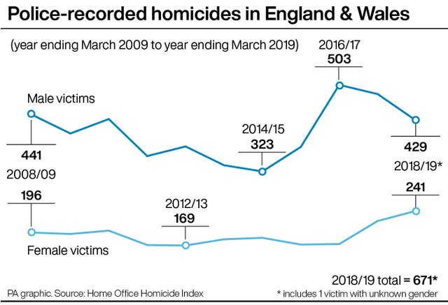 Police-recorded homicides in England & Wales by gender