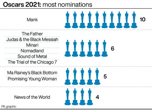 Oscars graphic