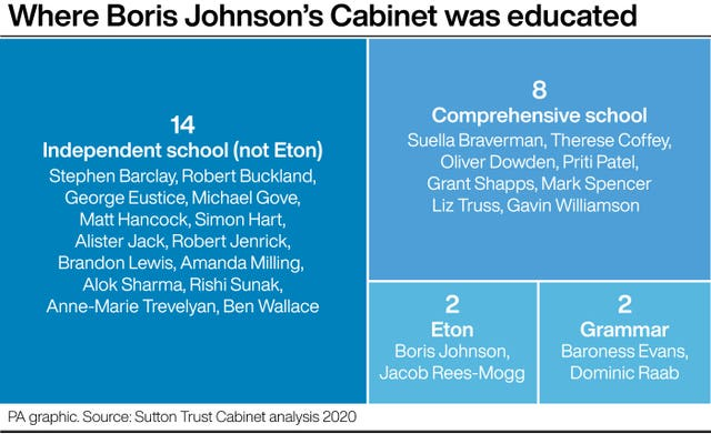 Where Boris Johnson's Cabinet was educated