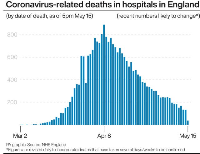Coronavirus-related deaths in hospital in England
